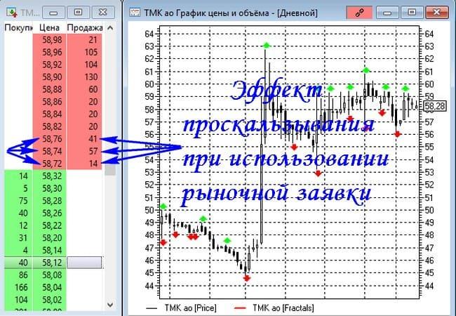Эффект проскальзывания цены при использовании рыночного ордера