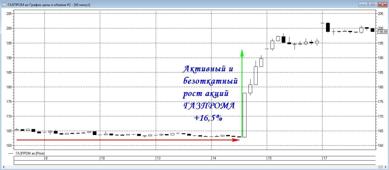 Бурный рост котировок акций Газпрома на торговом графике
