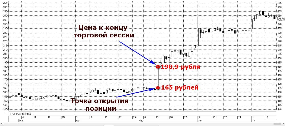 Бурный рост акций Газпрома на графике