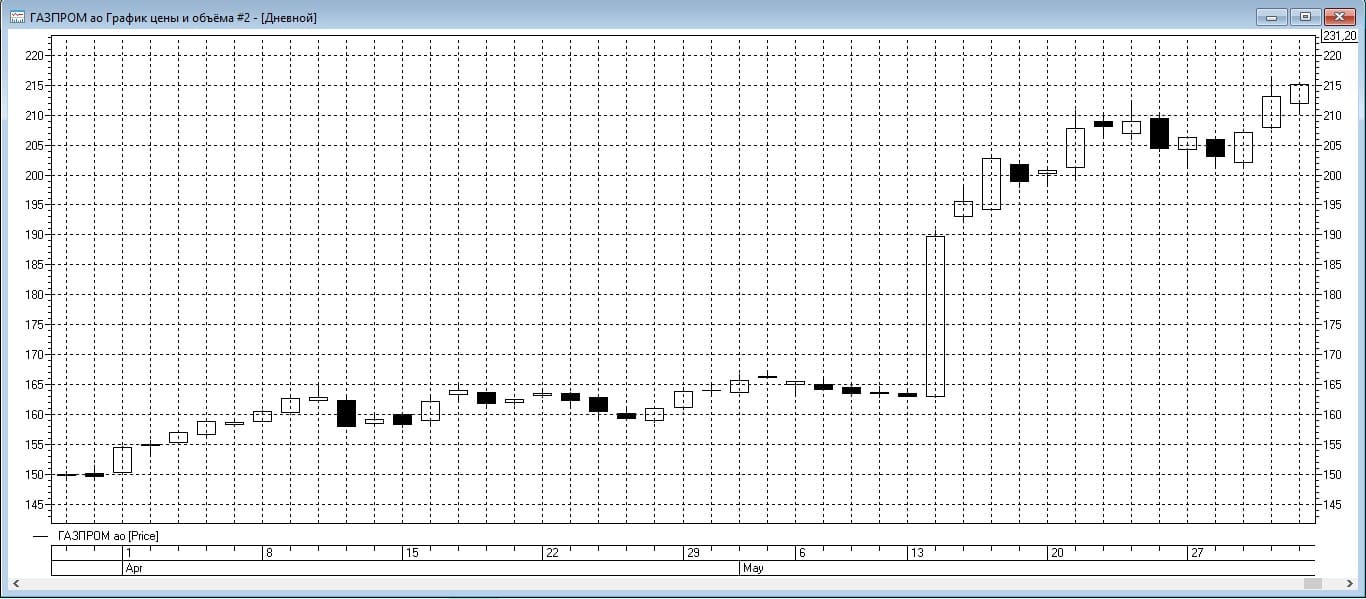 Участок торгового графика акций Газпрома
