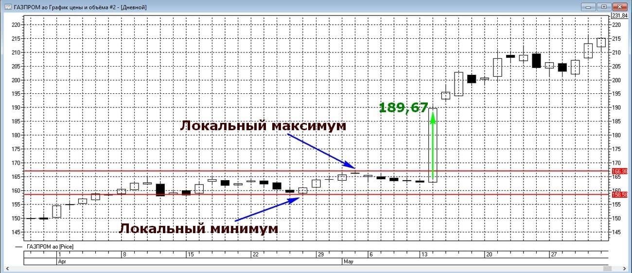Реализация стратегии торговли на новостях на примере графика акций Газпрома
