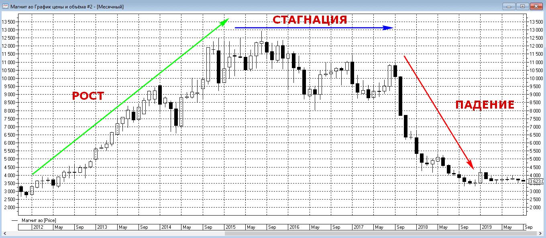 Торговый график акций Магнита
