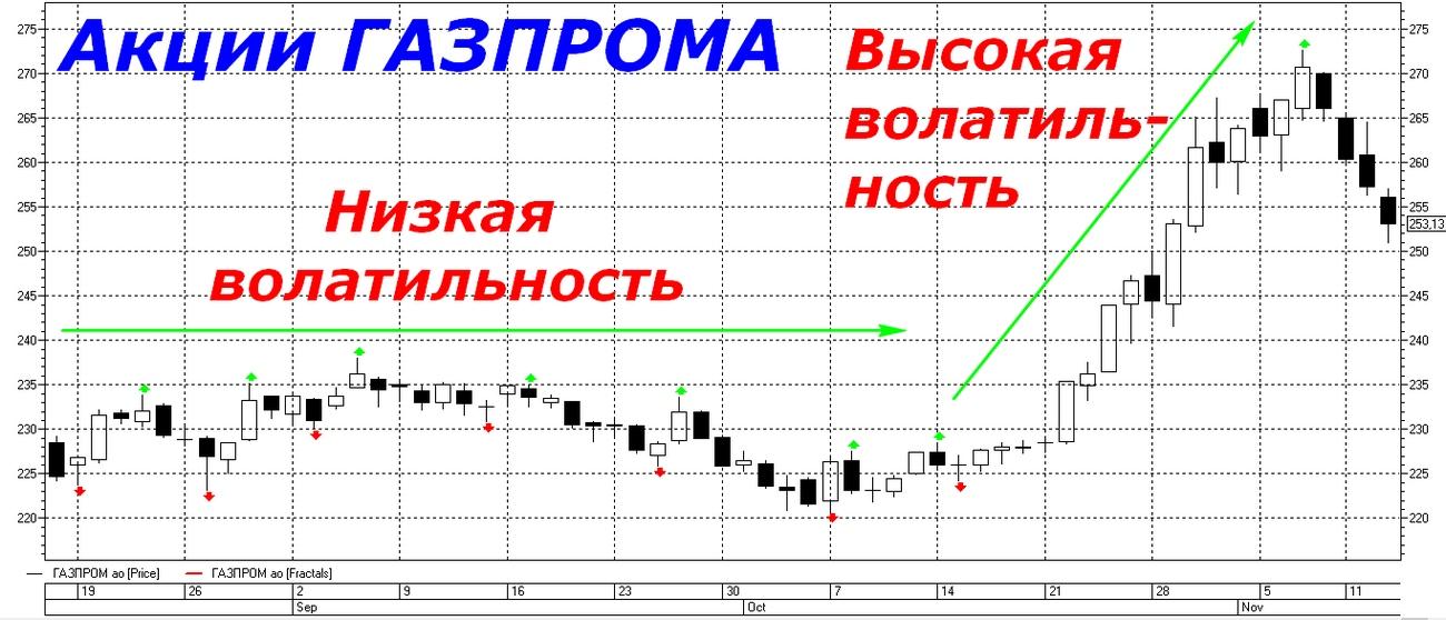 Низкая и высокая волатильность на примере изменения котировок акций Газпрома